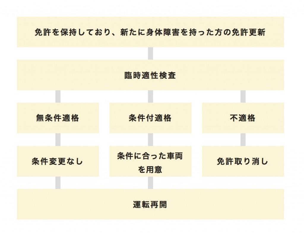 menkyo_koushin_flow