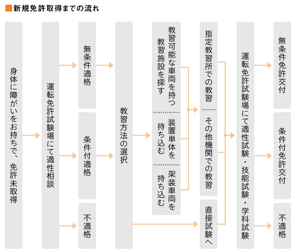 shinki_menkyo_shutoku_drive